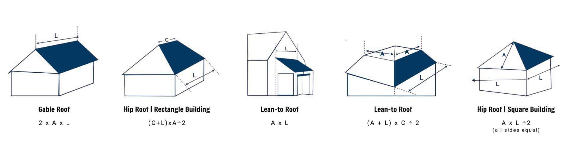 Roofing Cost Calculator - Bluebonnet Custom Roofing
